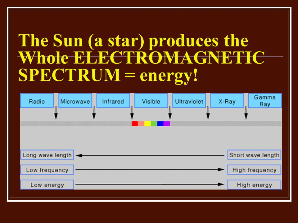 The Sun (a star) produces the Whole ELECTROMAGNETIC SPECTRUM = energy!