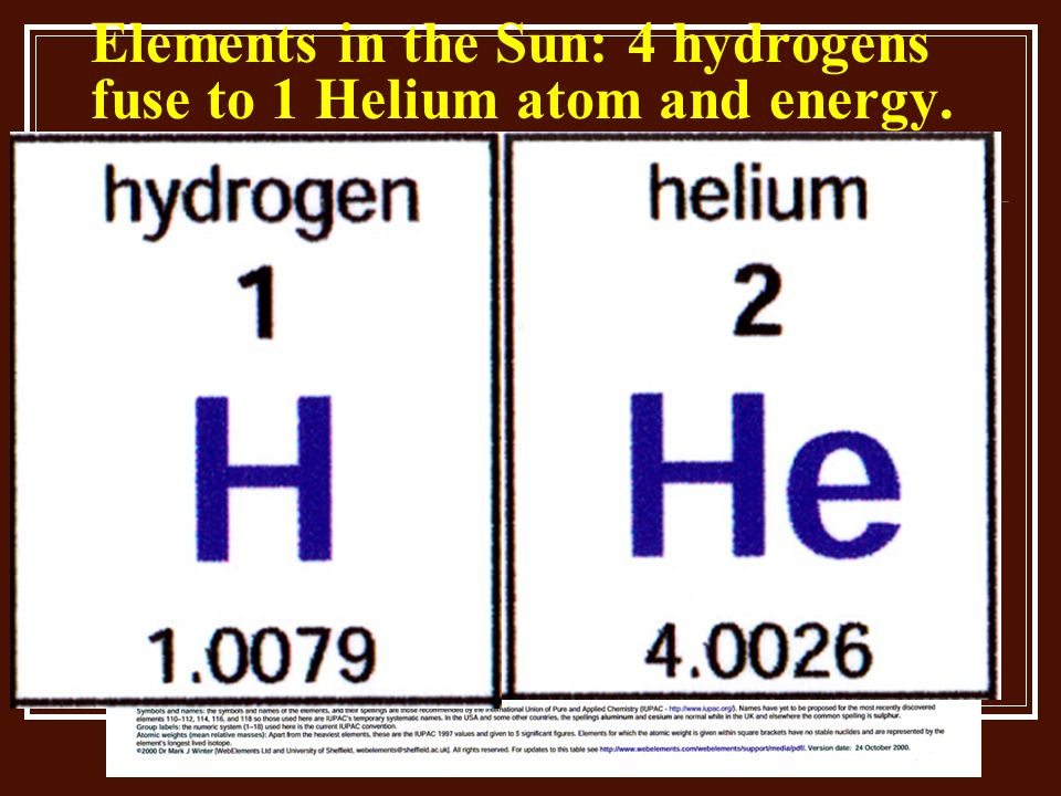 Elements in the Sun: 4 hydrogens fuse to 1 Helium atom and energy.