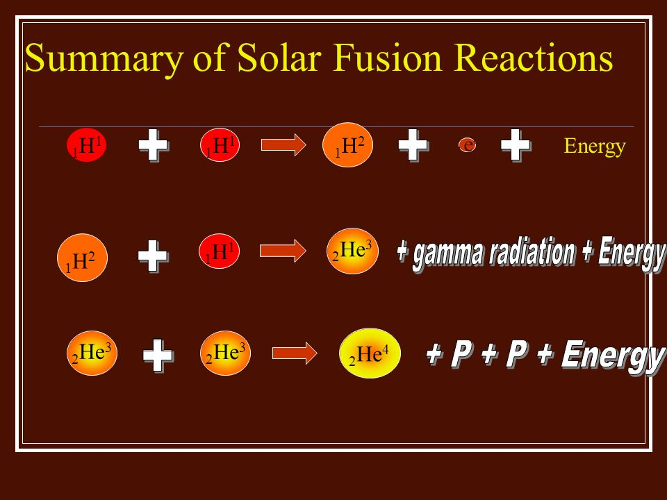 Summary of Solar Fusion Reactions