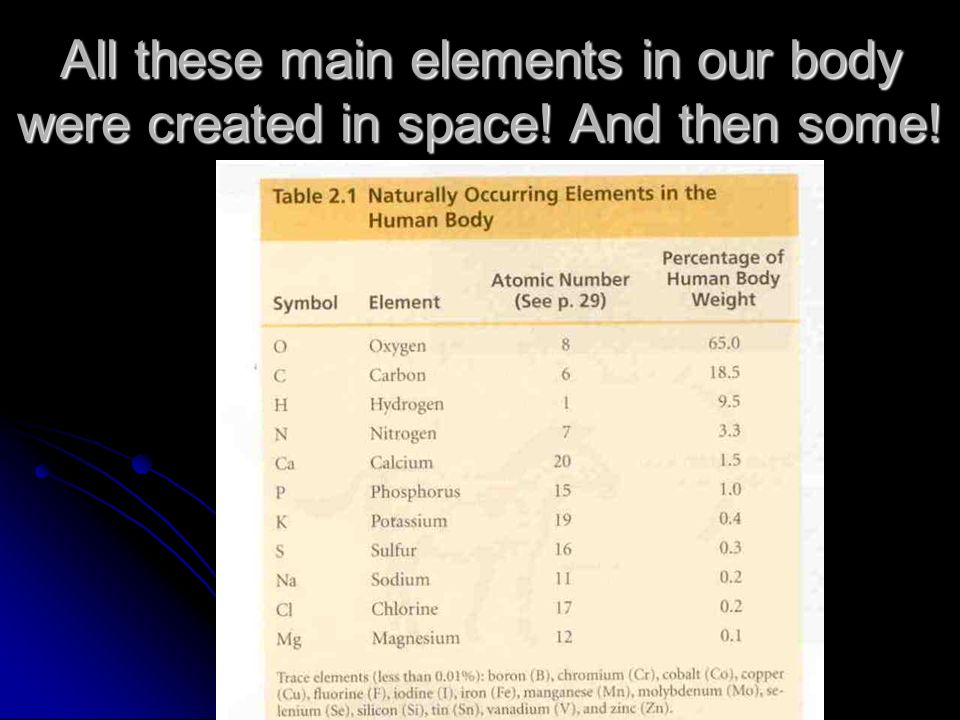 All these main elements in our body were created in space