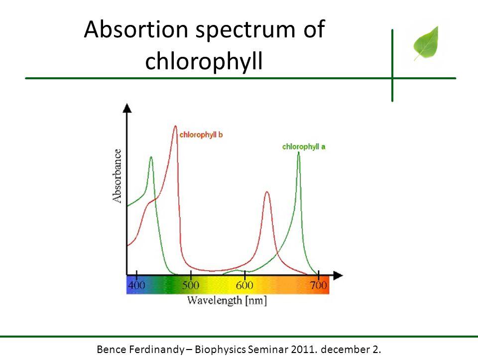 Absortion spectrum of chlorophyll
