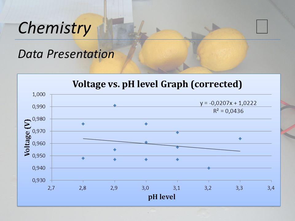 Chemistry ★ Data Presentation