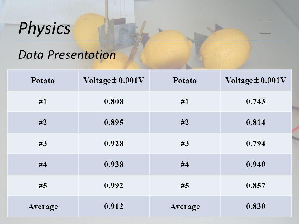 ★ Physics Data Presentation Potato Voltage ± 0.001V #1 0.808 0.743 #2