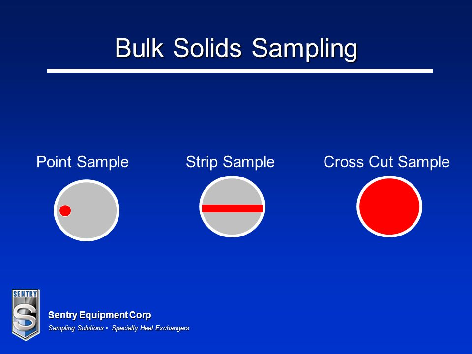 Bulk Solids Sampling Point Sample Strip Sample Cross Cut Sample