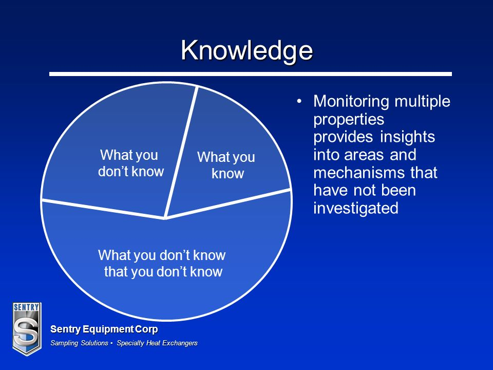 Knowledge What you. know. don't know. What you don't know. that you don't know.