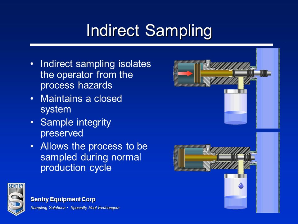 Indirect Sampling Indirect sampling isolates the operator from the process hazards. Maintains a closed system.