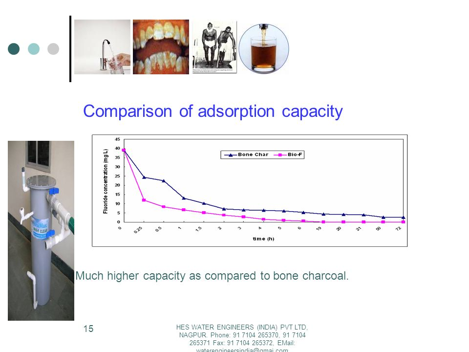 Comparison of adsorption capacity