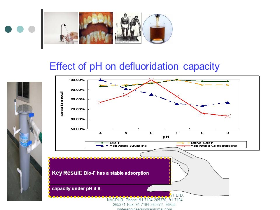 Effect of pH on defluoridation capacity