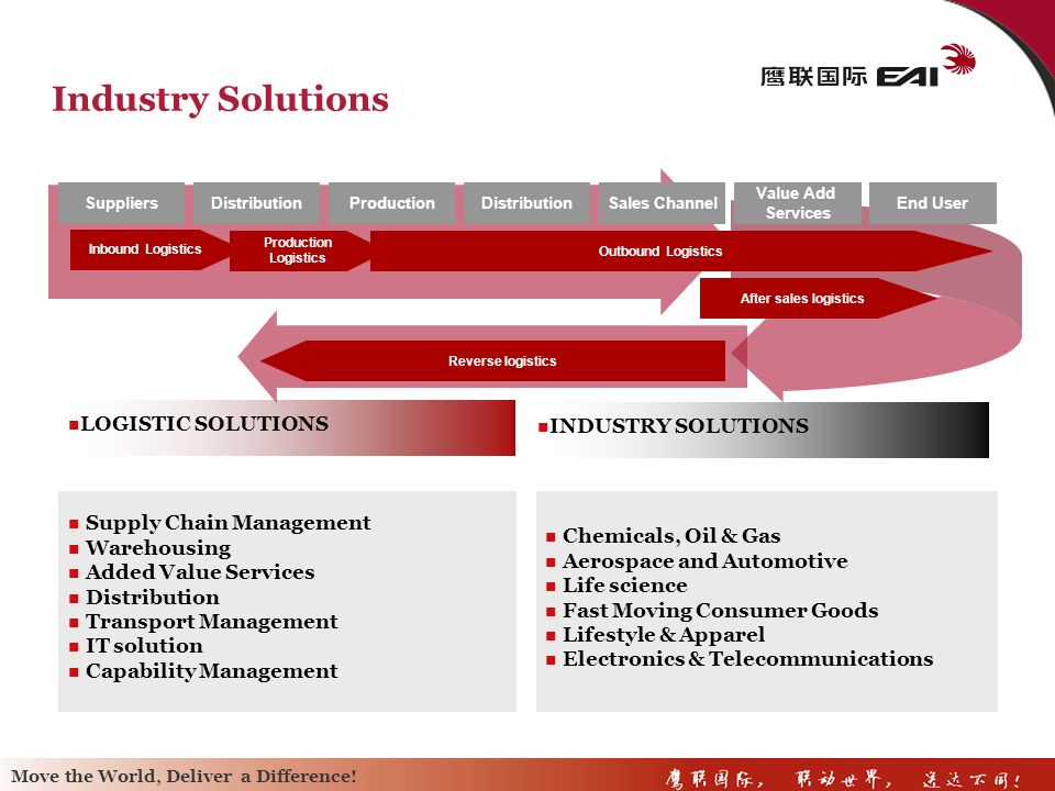 Industry Solutions LOGISTIC SOLUTIONS INDUSTRY SOLUTIONS