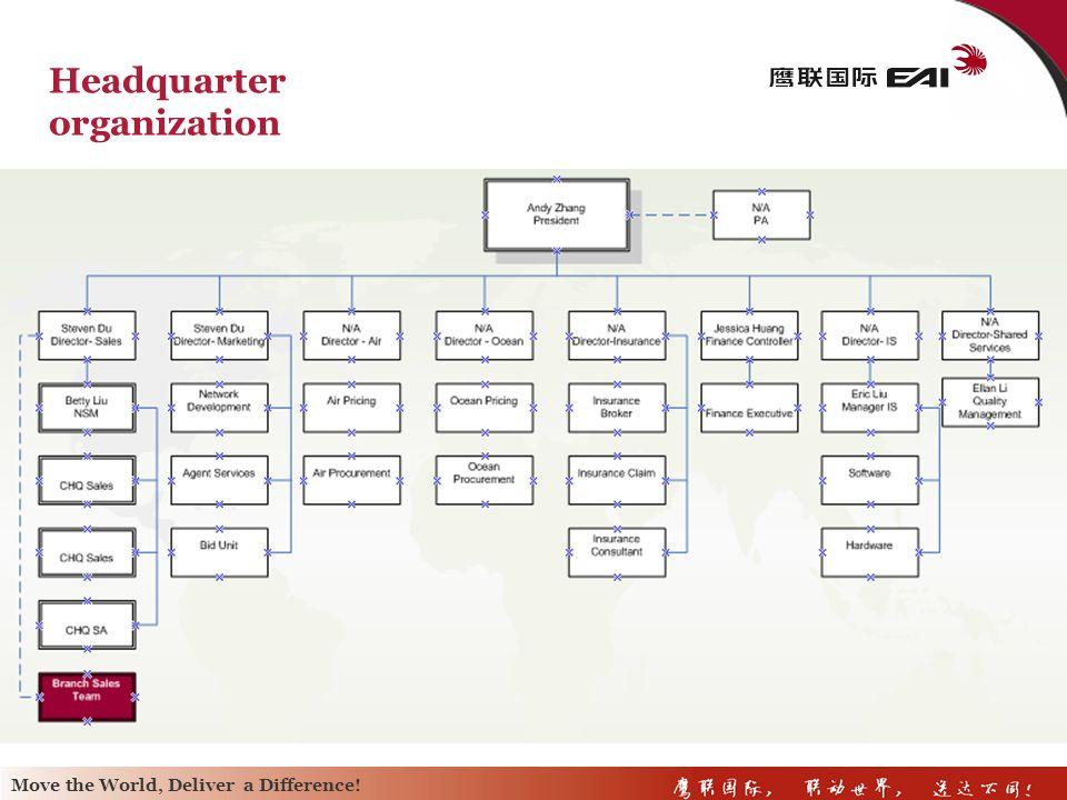 Headquarter organization