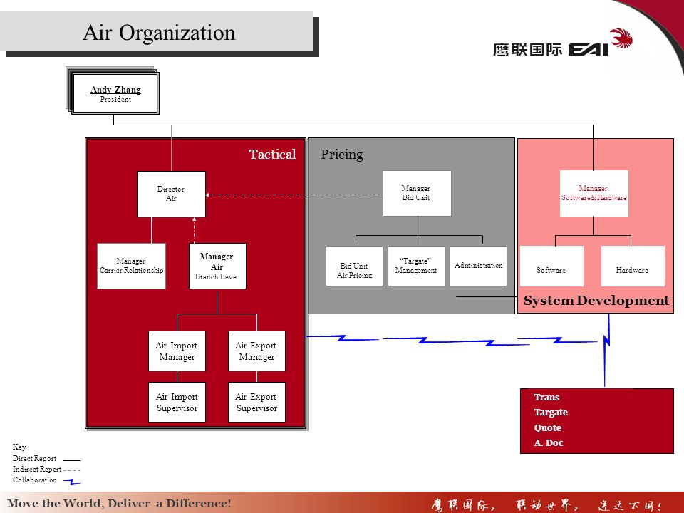 Air Organization Tactical Pricing System Development Andy Zhang