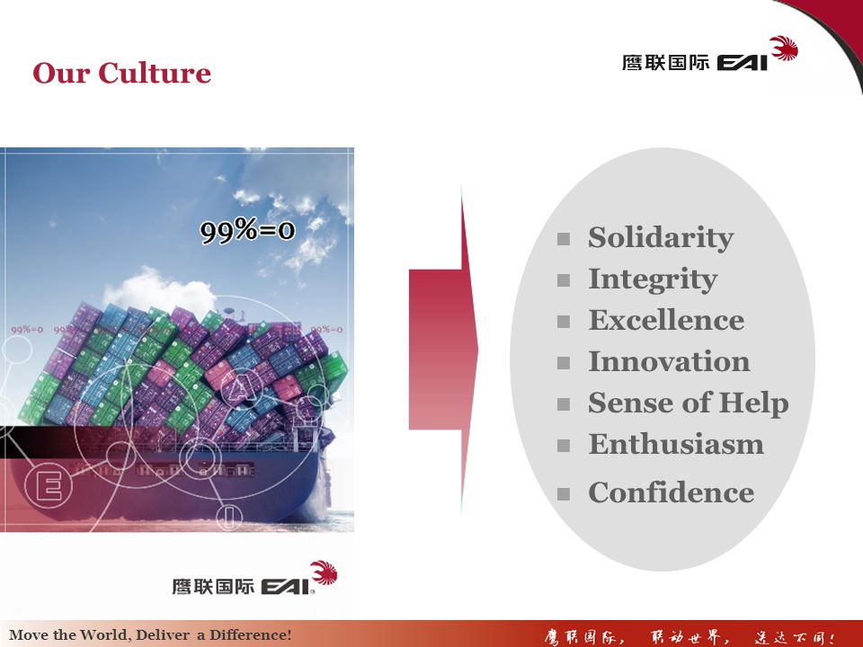 Our Culture Solidarity Integrity Excellence Innovation Sense of Help Enthusiasm Confidence