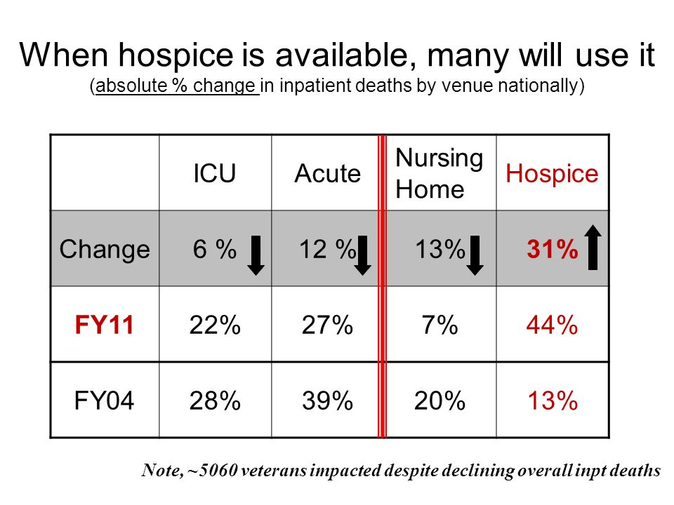 When hospice is available, many will use it (absolute % change in inpatient deaths by venue nationally)