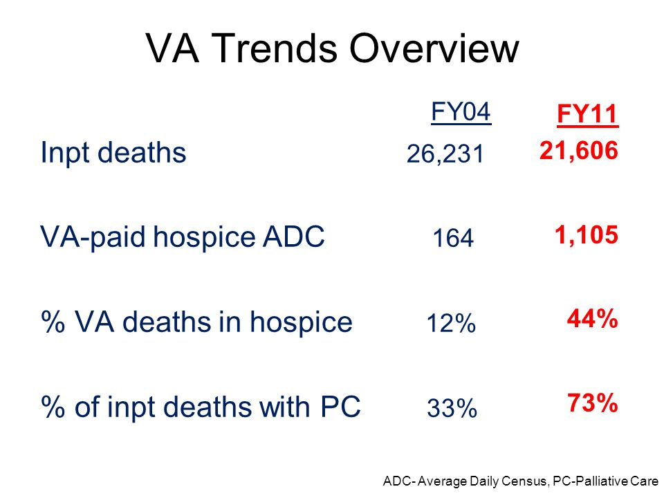 VA Trends Overview Inpt deaths 26,231 VA-paid hospice ADC 164