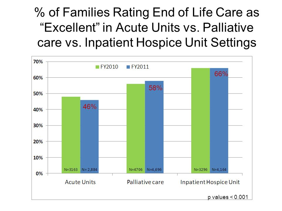 % of Families Rating End of Life Care as Excellent in Acute Units vs