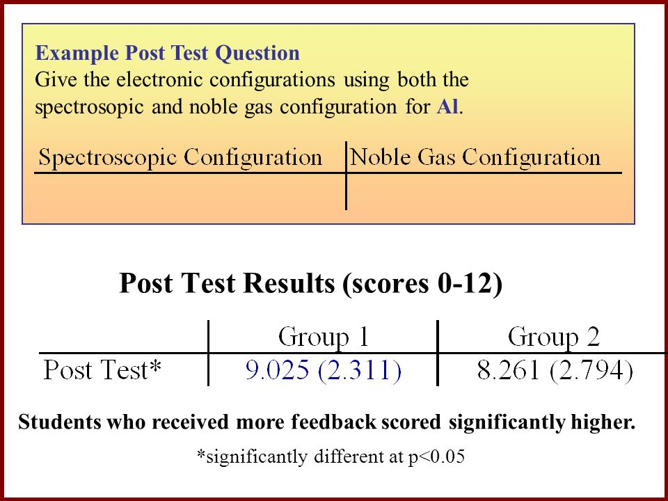Post Test Results (scores 0-12)