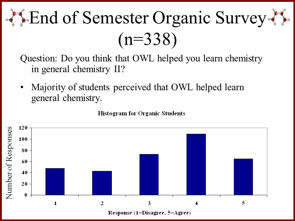 End of Semester Organic Survey (n=338)