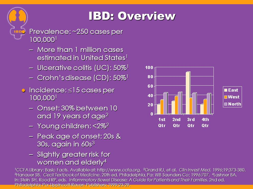 IBD: Overview Prevalence: ~250 cases per 100,0001
