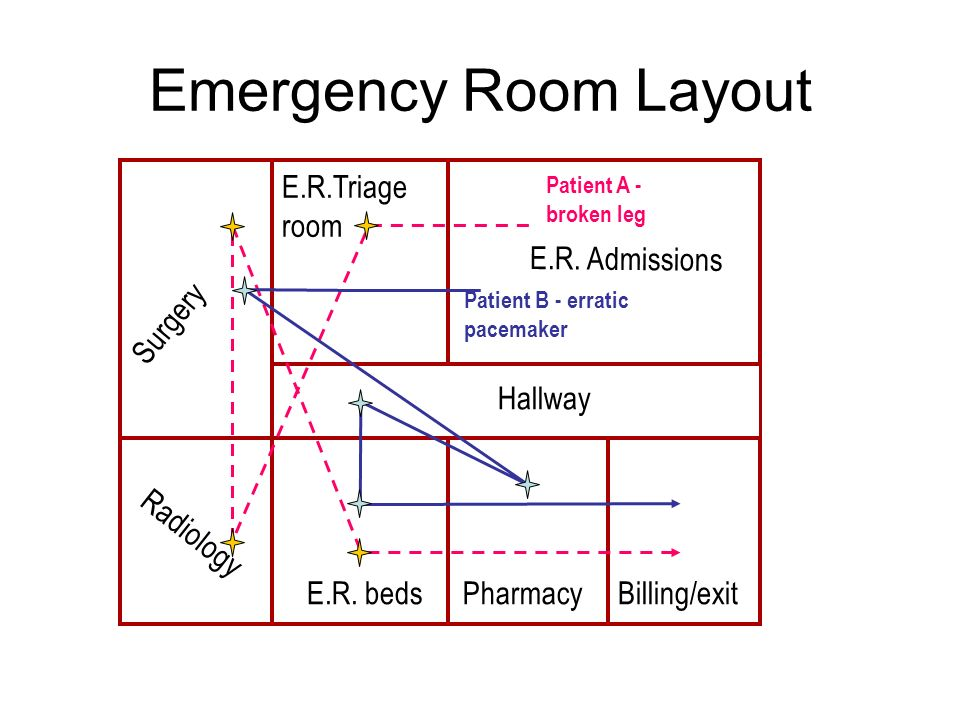 Emergency Room Layout Surgery Radiology E.R. beds Pharmacy