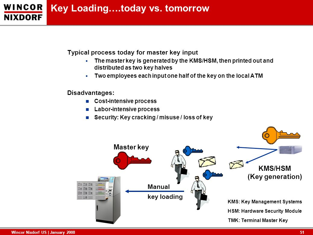 Key Loading….today vs. tomorrow