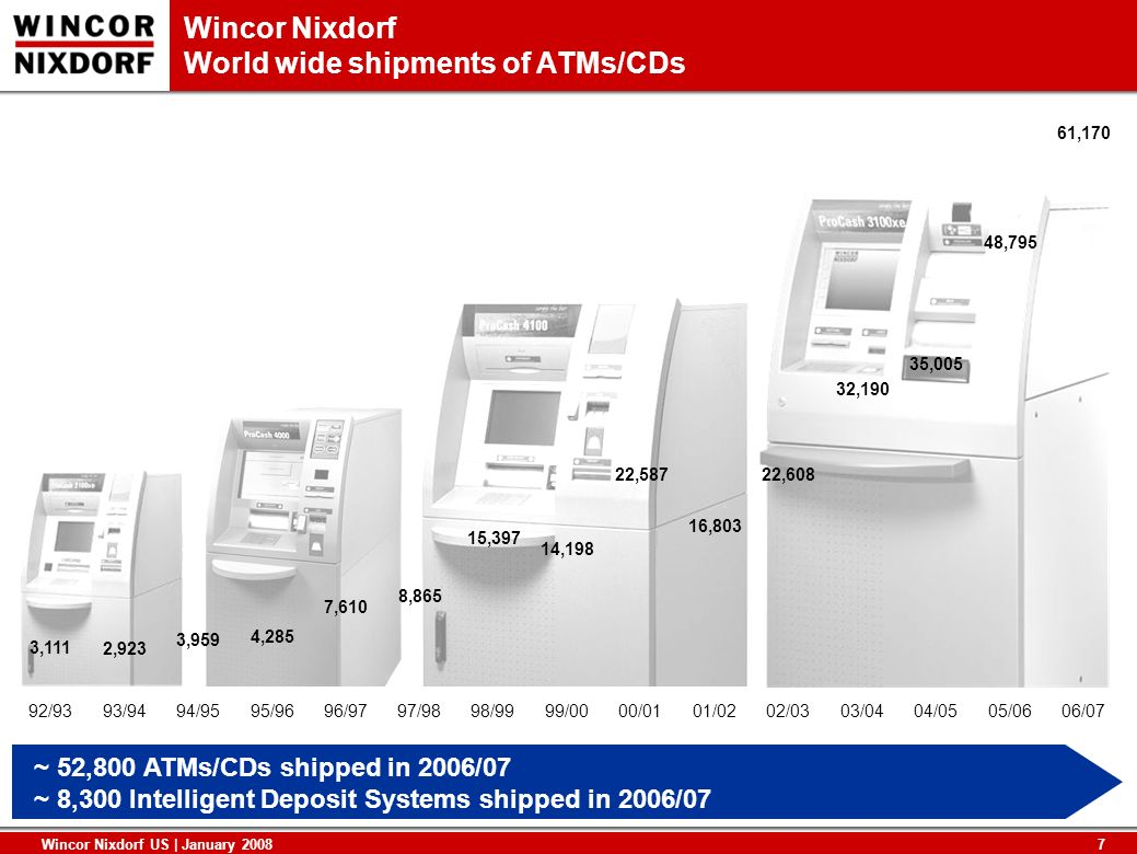 Wincor Nixdorf World wide shipments of ATMs/CDs