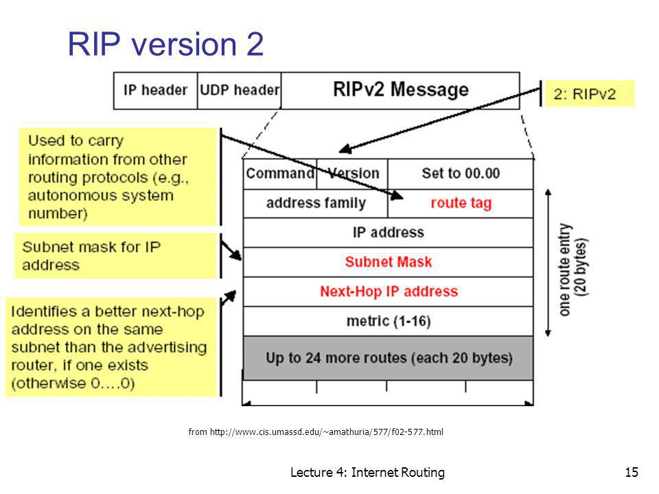 RIP version 2 Lecture 4: Internet Routing