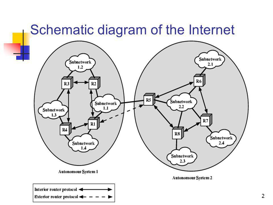Schematic diagram of the Internet