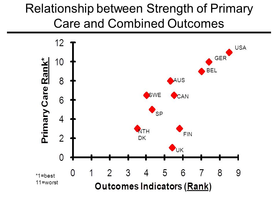 Relationship between Strength of Primary Care and Combined Outcomes