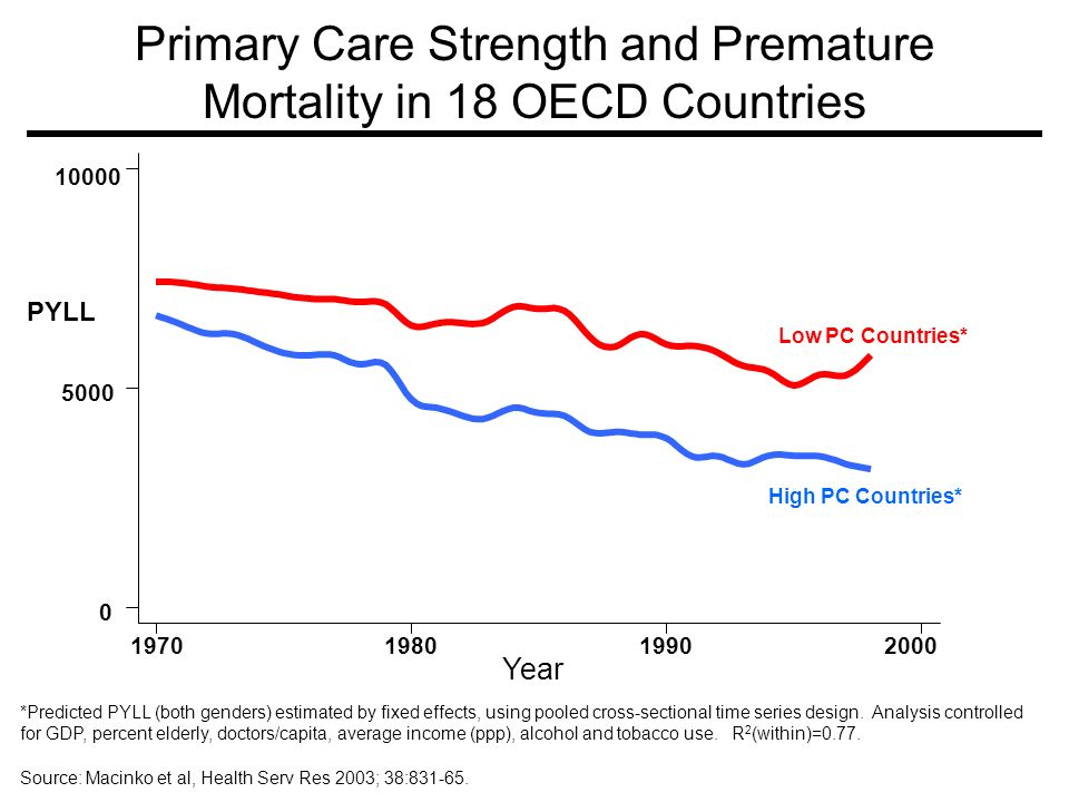 Primary Care Strength and Premature Mortality in 18 OECD Countries