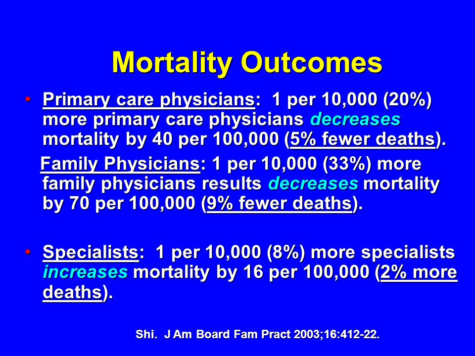 Mortality Outcomes Primary care physicians: 1 per 10,000 (20%) more primary care physicians decreases mortality by 40 per 100,000 (5% fewer deaths).