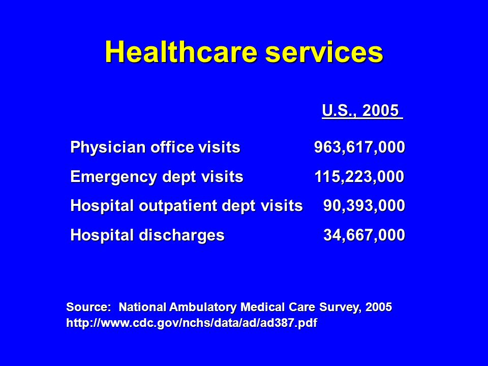 Healthcare services U.S., 2005 Physician office visits 963,617,000