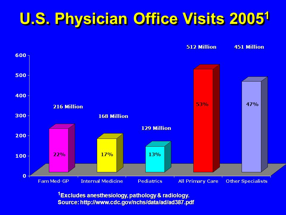 U.S. Physician Office Visits 20051