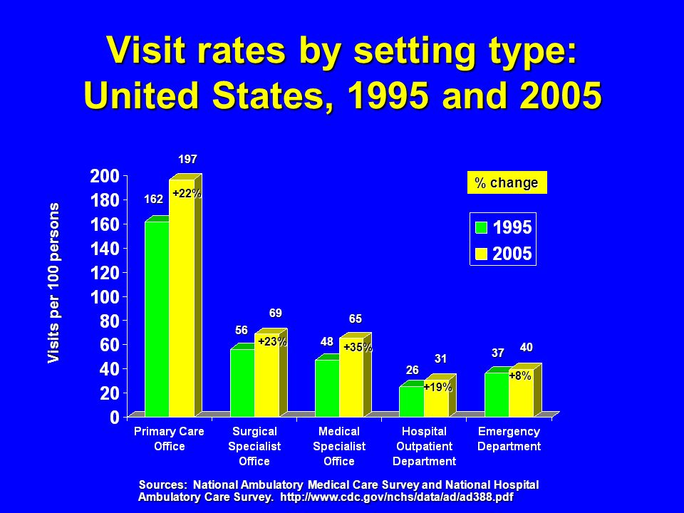 Visit rates by setting type: United States, 1995 and 2005