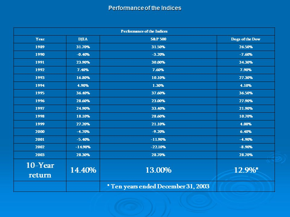 Performance of the Indices