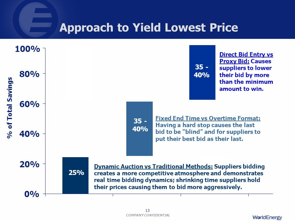 Approach to Yield Lowest Price