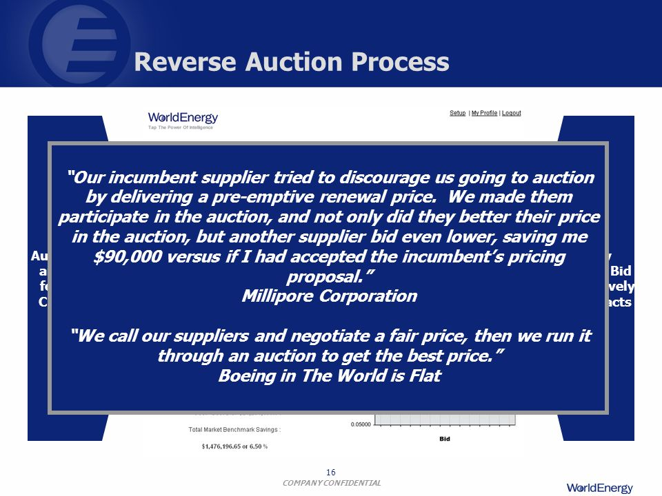 Reverse Auction Process