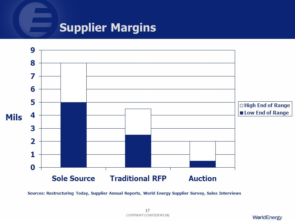 Supplier Margins Mils 1 2 3 4 5 6 7 8 9 Sole Source Traditional RFP