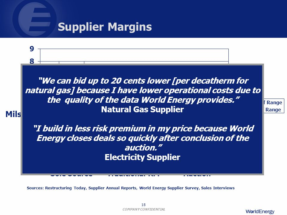 Supplier Margins Sole Source. Traditional RFP. Auction. High End of Range.