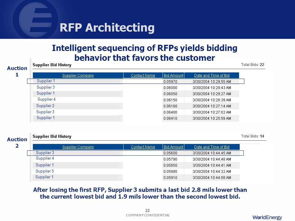 RFP Architecting Intelligent sequencing of RFPs yields bidding behavior that favors the customer. Auction 1.
