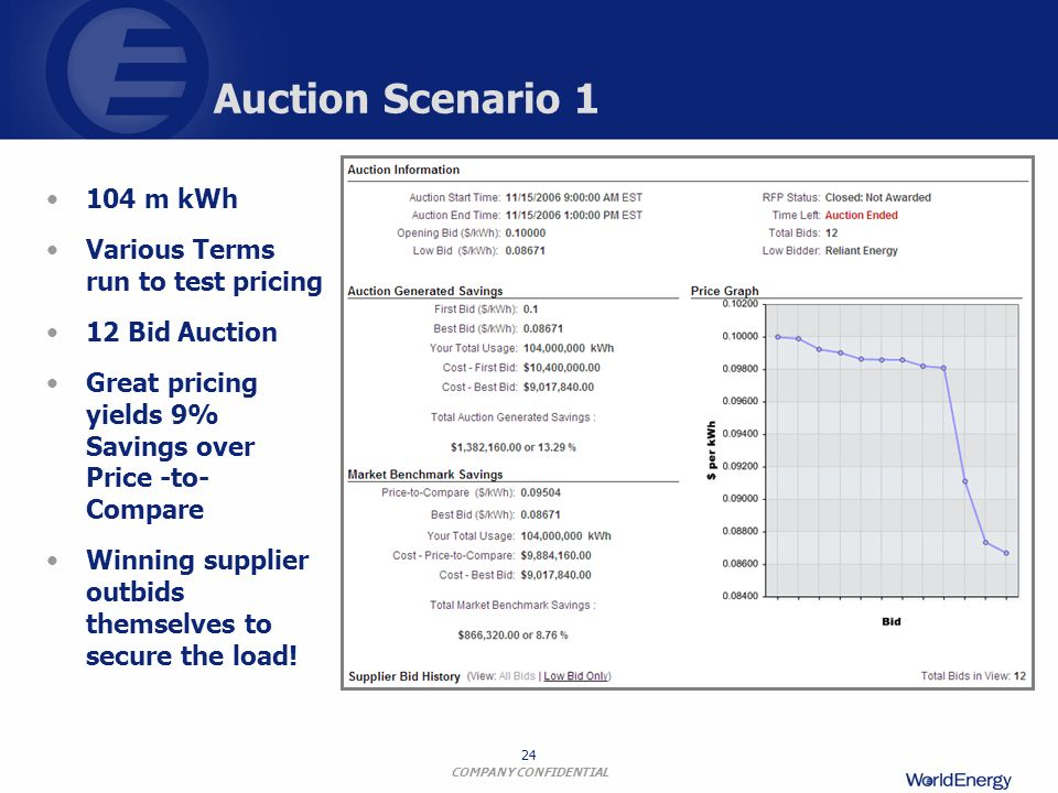 Auction Scenario 1 104 m kWh Various Terms run to test pricing
