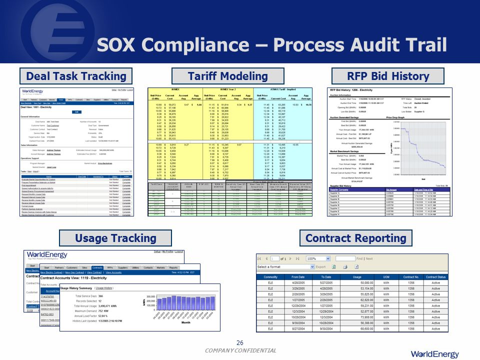 SOX Compliance – Process Audit Trail