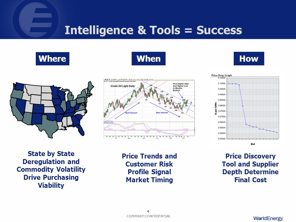 Intelligence & Tools = Success