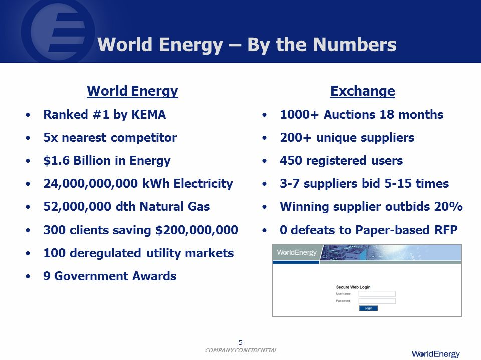 World Energy – By the Numbers