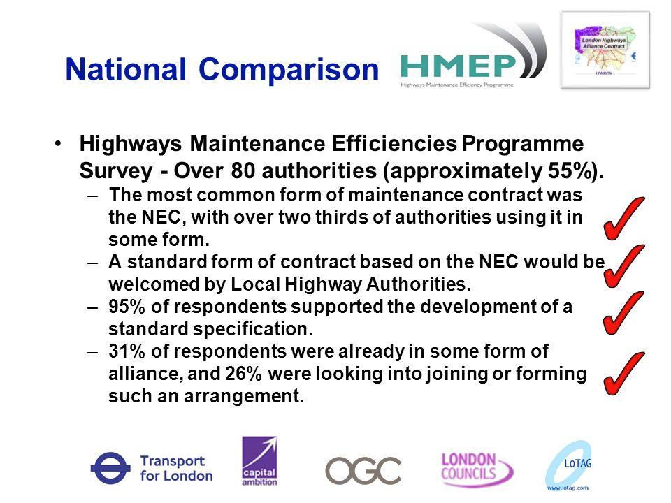 National Comparison Highways Maintenance Efficiencies Programme Survey - Over 80 authorities (approximately 55%).