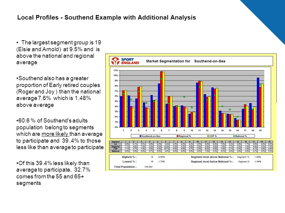 Local Profiles - Southend Example with Additional Analysis