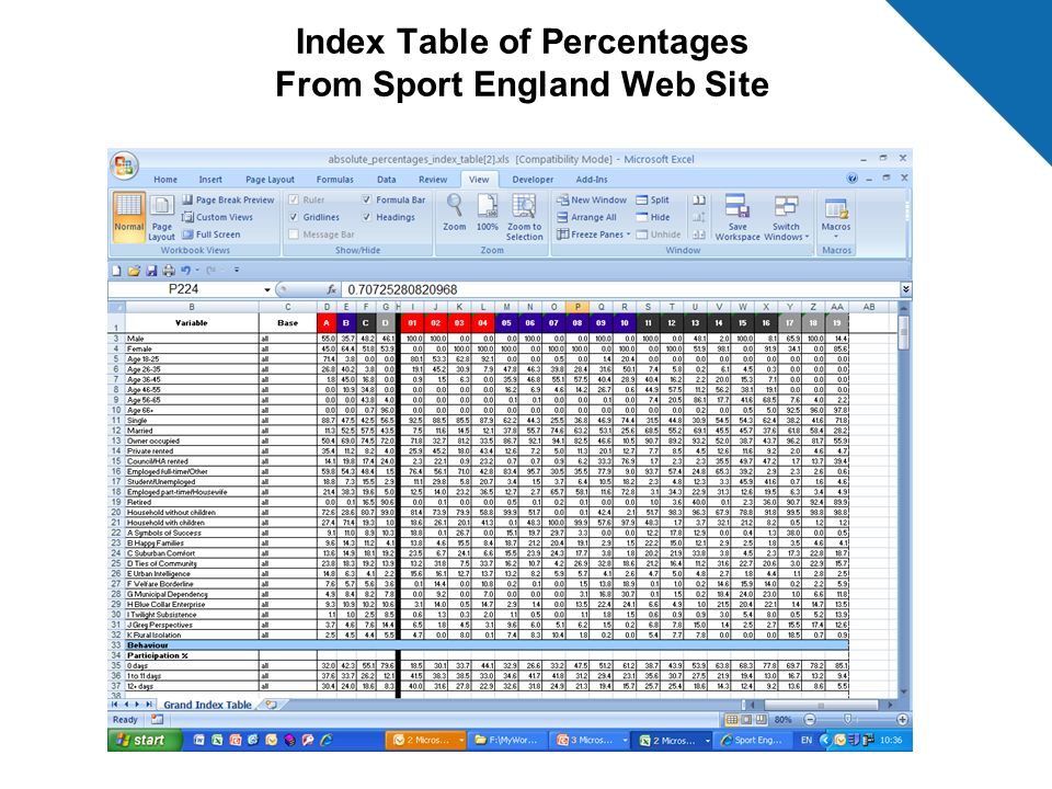 Index Table of Percentages From Sport England Web Site