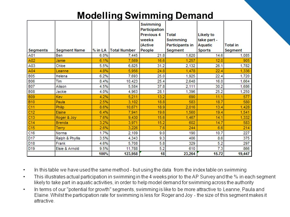 Modelling Swimming Demand
