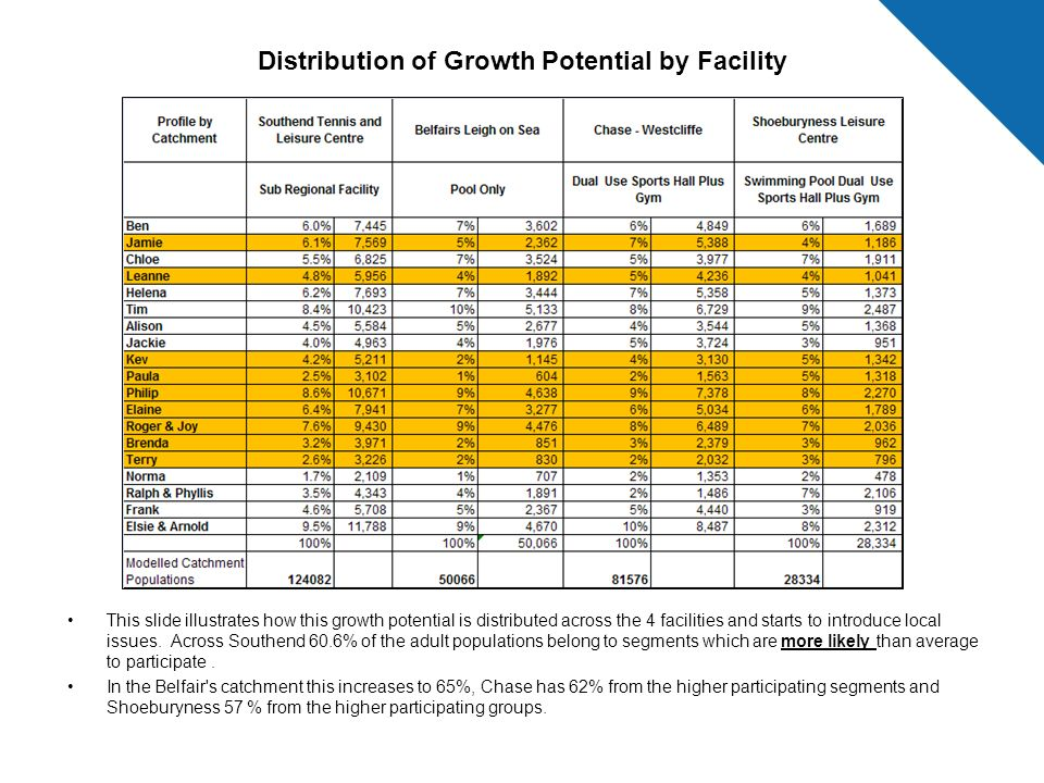 Distribution of Growth Potential by Facility