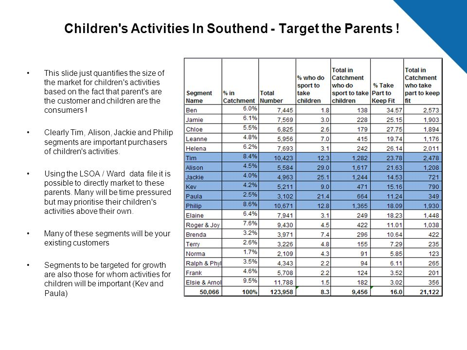 Children s Activities In Southend - Target the Parents !