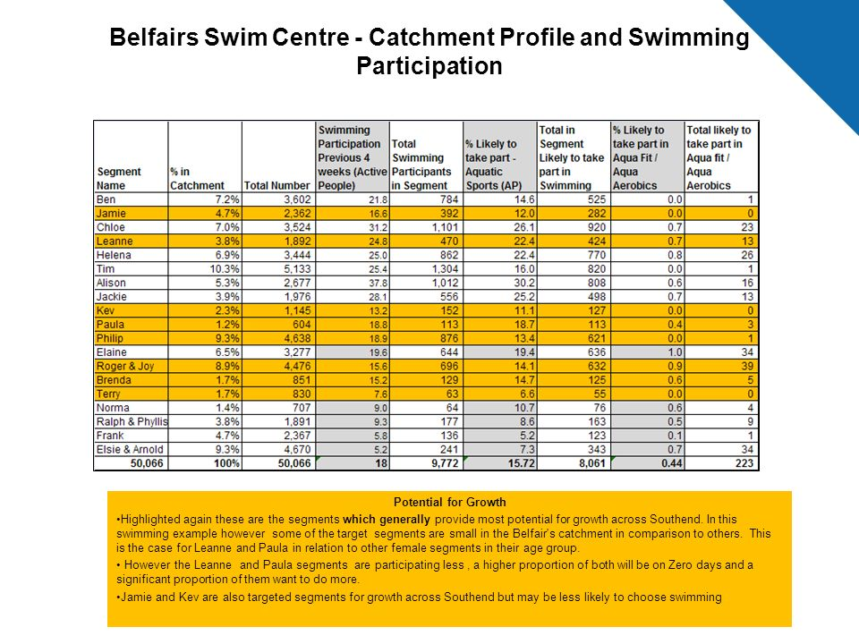 Belfairs Swim Centre - Catchment Profile and Swimming Participation